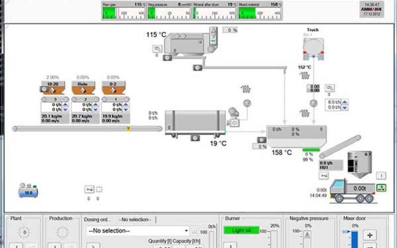 Une commande moderne est la garantie d'une production sûre.